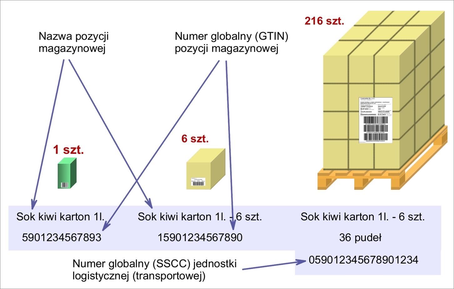 Hierarchiczne zależności pozycji podrzędnych i nadrzędnych